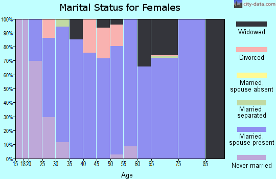 Zip code 50660 marital status for females