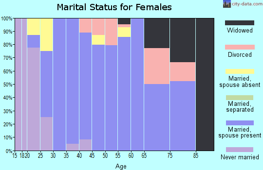 Zip code 50667 marital status for females