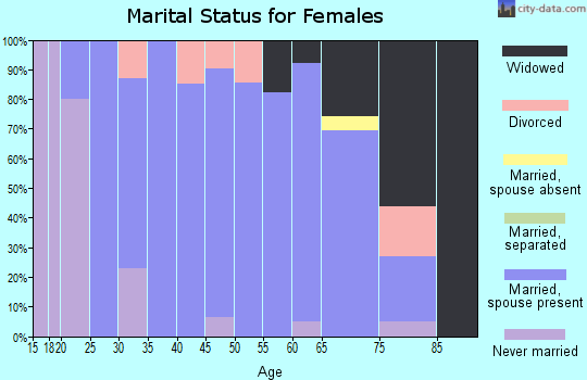 Zip code 50668 marital status for females