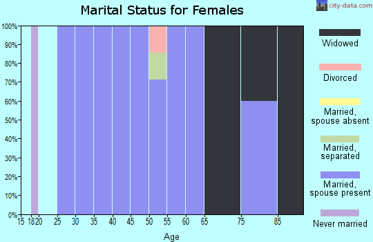 Zip code 50673 marital status for females