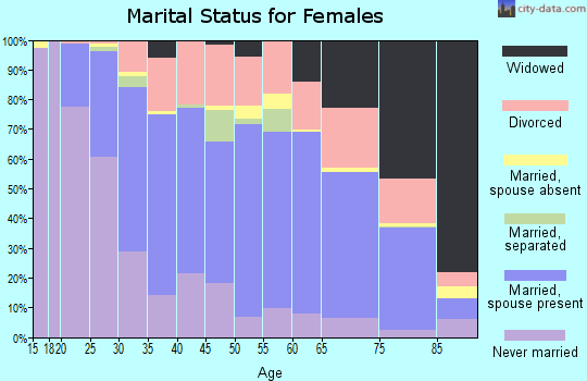 Zip code 50702 marital status for females