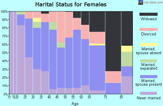 Zip code 50707 marital status for females