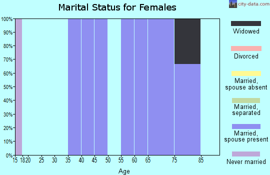 Zip code 50835 marital status for females