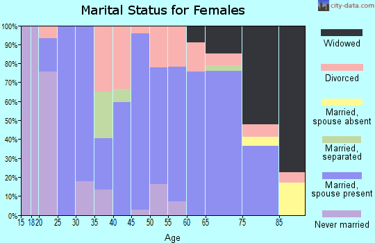 Zip code 50854 marital status for females