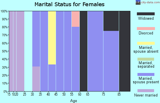 Zip code 50861 marital status for females