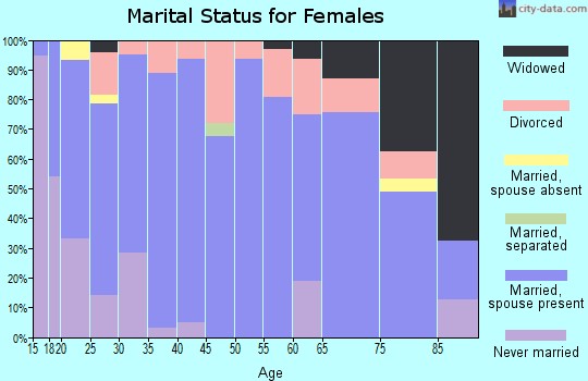 Zip code 51002 marital status for females