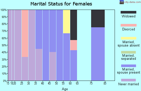 Zip code 51008 marital status for females