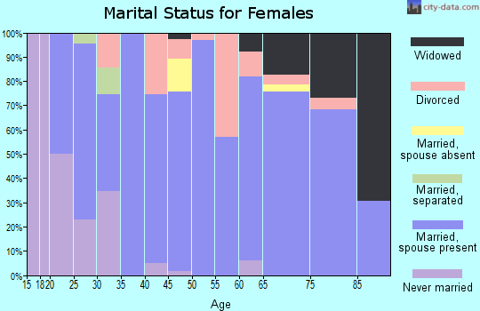 Zip code 51024 marital status for females
