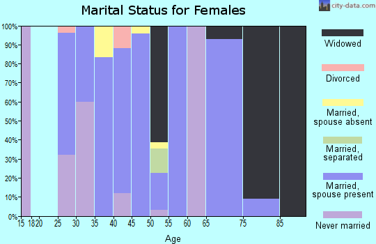 Zip code 51029 marital status for females