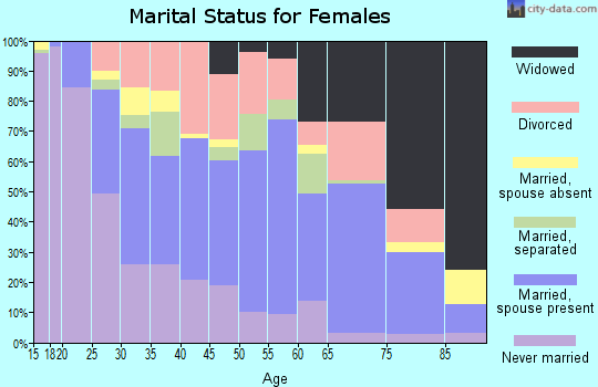 Zip code 51103 marital status for females