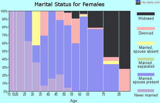 Zip code 51108 marital status for females
