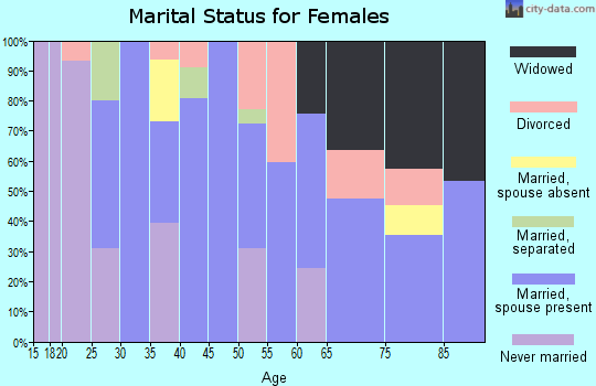 Zip code 51109 marital status for females