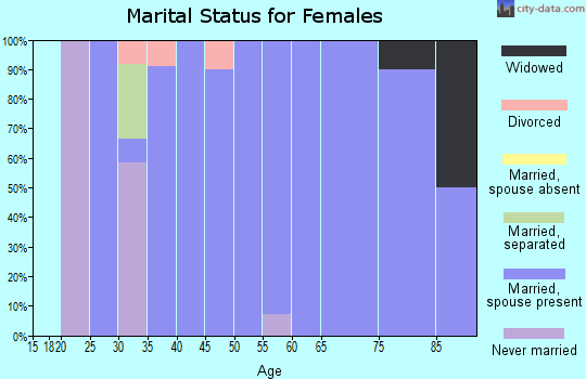 Zip code 51231 marital status for females