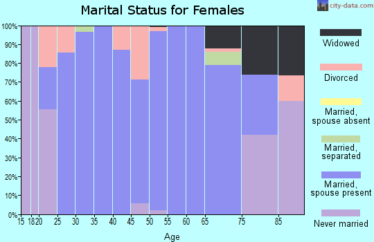 Zip code 51232 marital status for females