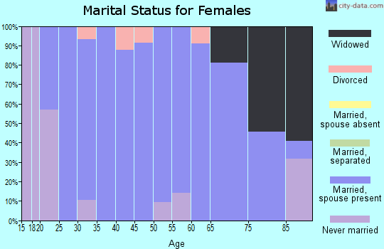 Zip code 51234 marital status for females