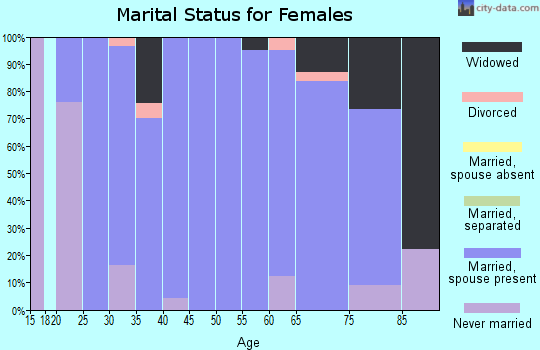 Zip code 51238 marital status for females