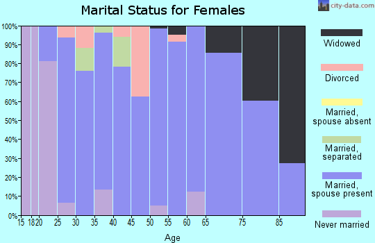 Zip code 51239 marital status for females