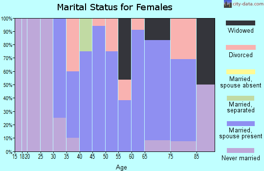 Zip code 51365 marital status for females