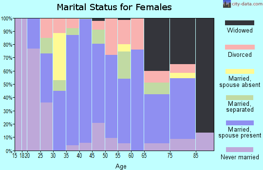 Zip code 51442 marital status for females