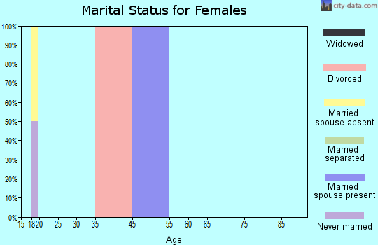 Zip code 51502 marital status for females