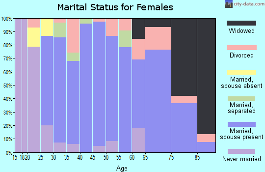 Zip code 51529 marital status for females