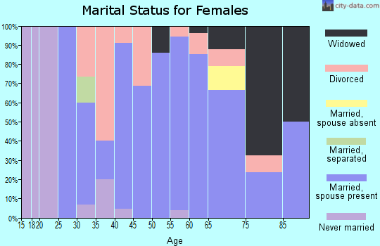 Zip code 51533 marital status for females
