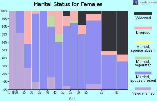 Zip code 51577 marital status for females