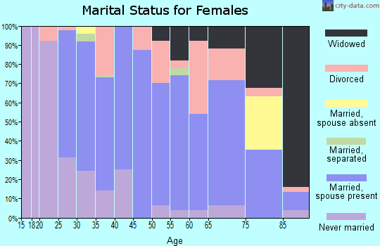 Zip code 51579 marital status for females