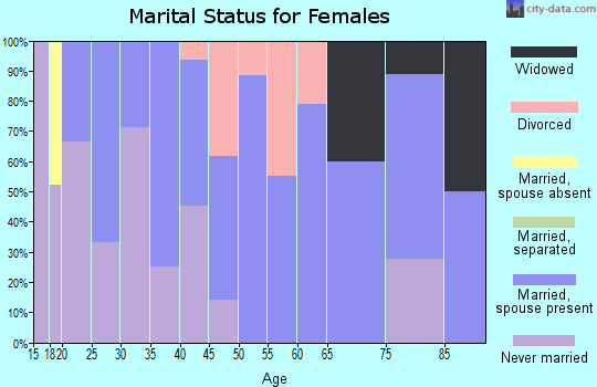 Zip code 51636 marital status for females