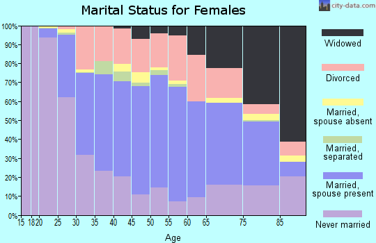 Zip code 52001 marital status for females