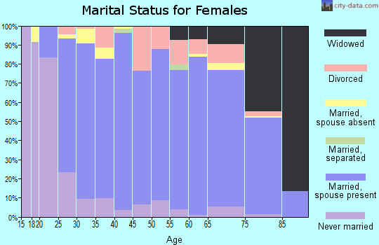 Zip code 52002 marital status for females