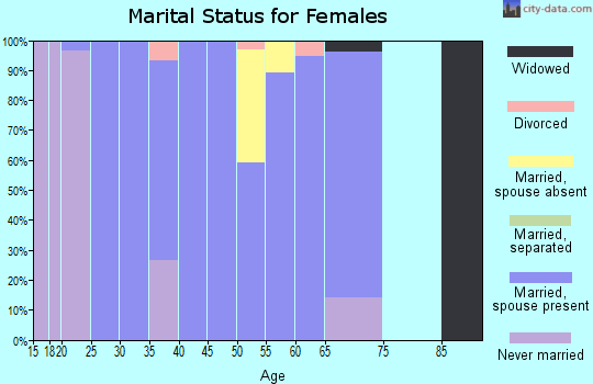 Zip code 52039 marital status for females