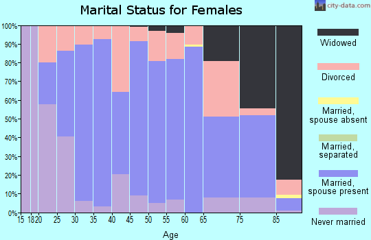 Zip code 52057 marital status for females