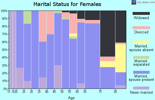 Zip code 52076 marital status for females