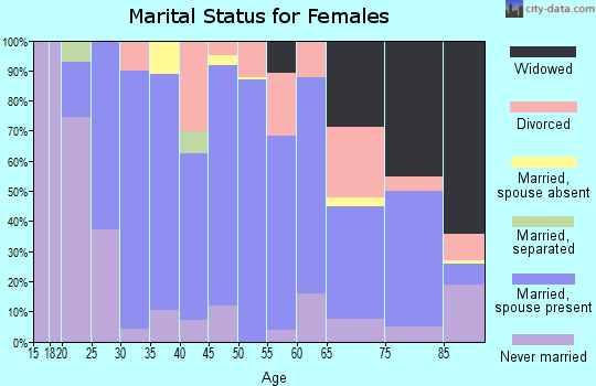 Zip code 52136 marital status for females