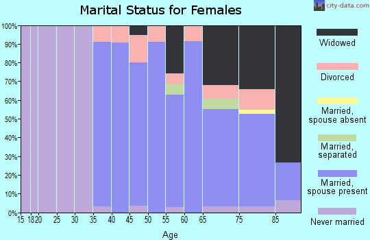 Zip code 52151 marital status for females