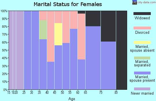 Zip code 52160 marital status for females