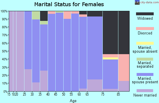 Zip code 52161 marital status for females