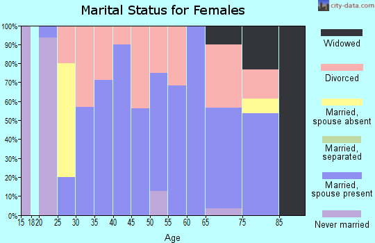 Zip code 52169 marital status for females