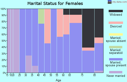 Zip code 52203 marital status for females