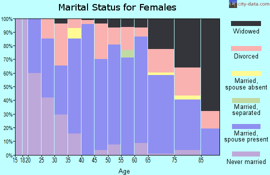 Zip code 52205 marital status for females