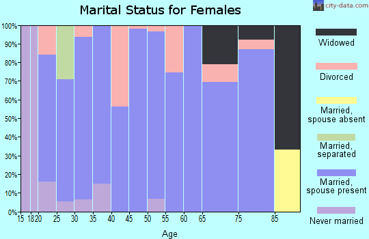 Zip code 52209 marital status for females