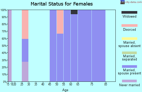 Zip code 52221 marital status for females