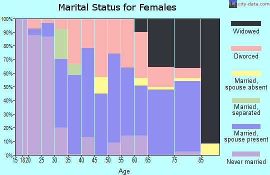 Zip code 52233 marital status for females
