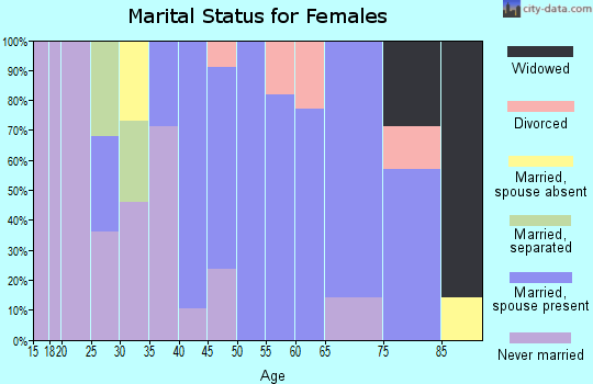 Zip code 52235 marital status for females