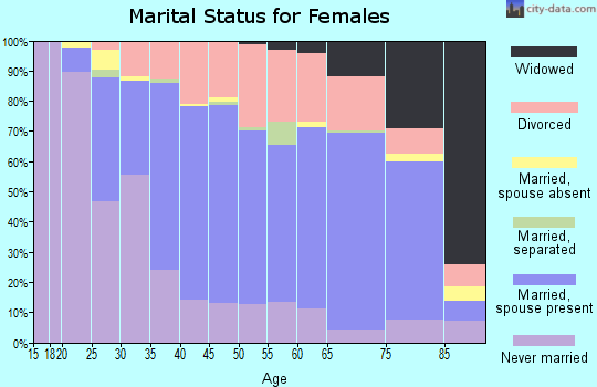 Zip code 52240 marital status for females