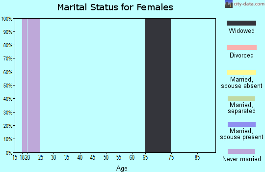 Zip code 52242 marital status for females