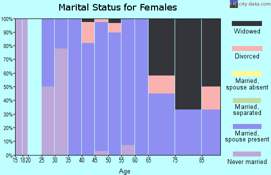 Zip code 52305 marital status for females