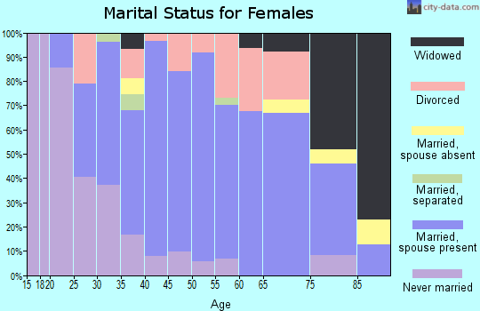 Zip code 52310 marital status for females