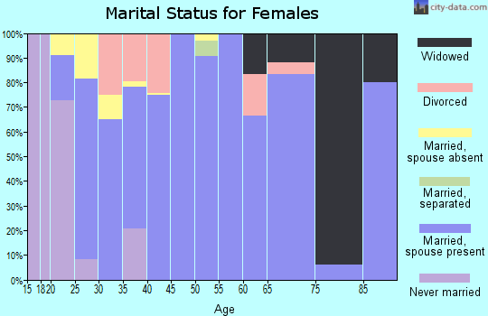 Zip code 52324 marital status for females